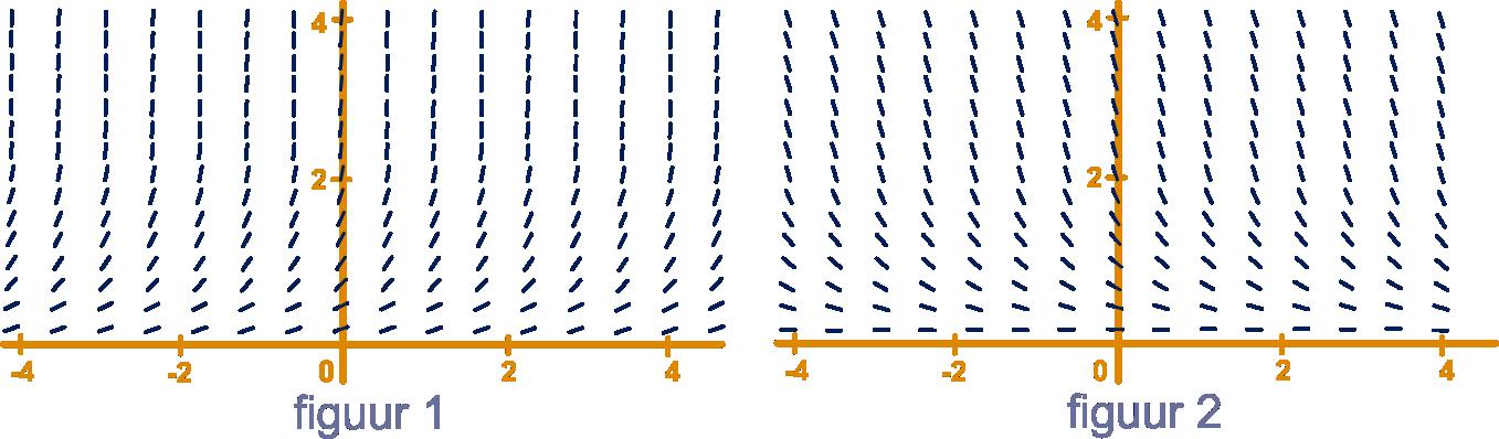 8b0b19ed177 Een oplossingsfunctie van deze differentiaalvergelijking is een voorbeeld  van ongeremde groei. Hieronder zie je richtingsvelden van de ...