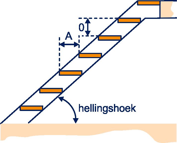 een trap bestaat uit treden het horizontale stuk heet de