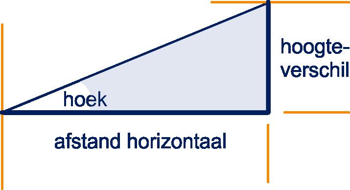 Als we van een helling het hoogteverschil tussen begin en eindpunt weten en ook de horizontale - Trap in een helling ...